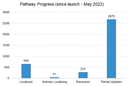 6 pathways went live in September 2017, bringing the total live pathways to 317.