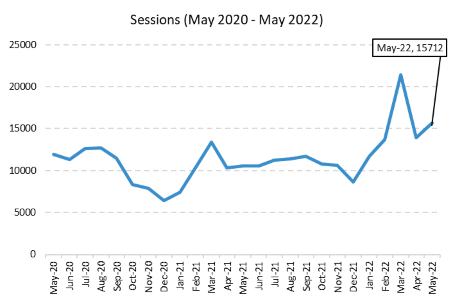 October 2017 had an increase of 281 sessions or 8% compared to the previous month.