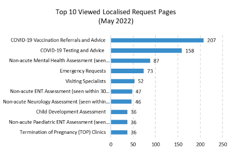 Non-acute Mental Health Assessment was the most viewed request page in October 2017 as well as in April, May, June, July, August and September 2017.
